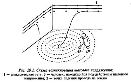 Пример шагового вихря напряжения
