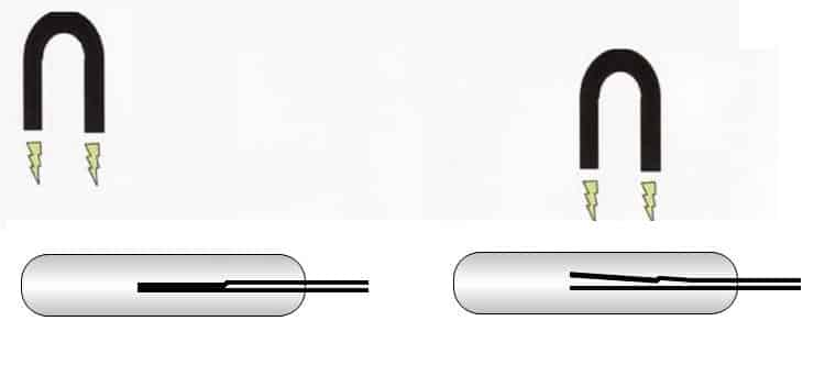 Принцип действия нормально-замкнутого геркона