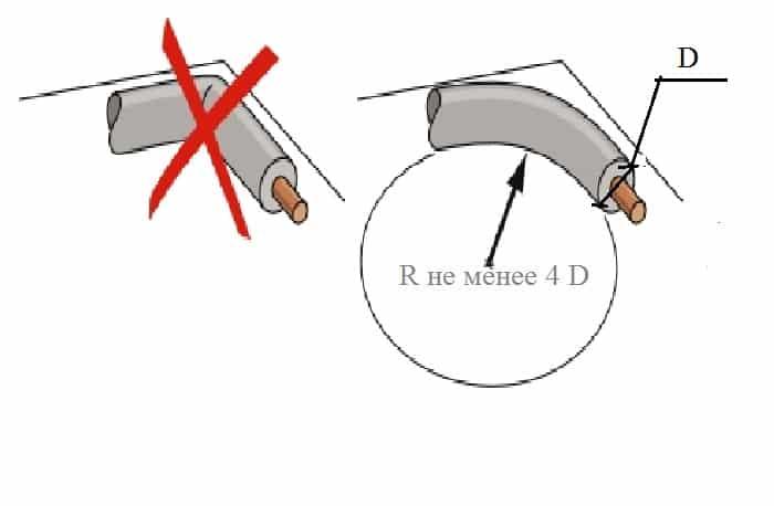Допустимый радиус изгиба кабеля