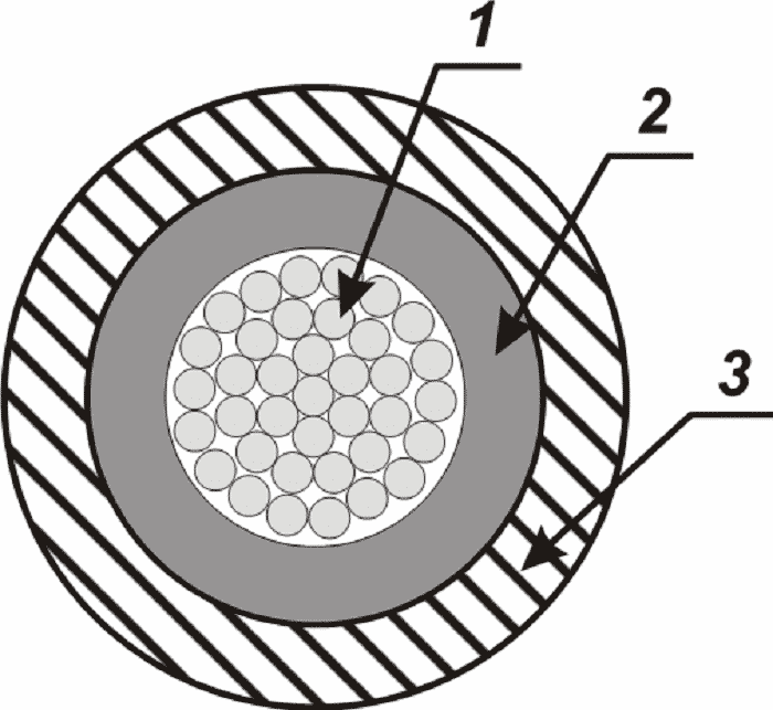 Схематическое представление поперечного сечения гибкого провода РКГМ