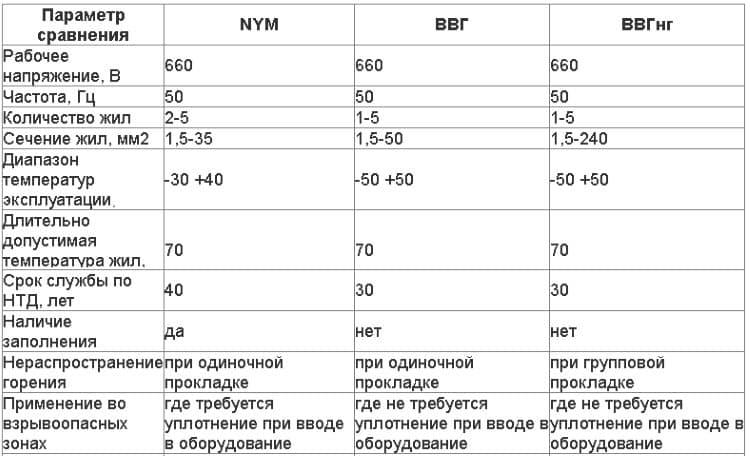 Сравнение характеристик NYP с ВВГ и ВВГнг