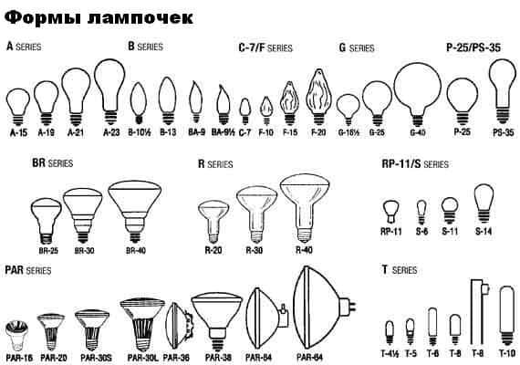 формы ламп и типы цоколей