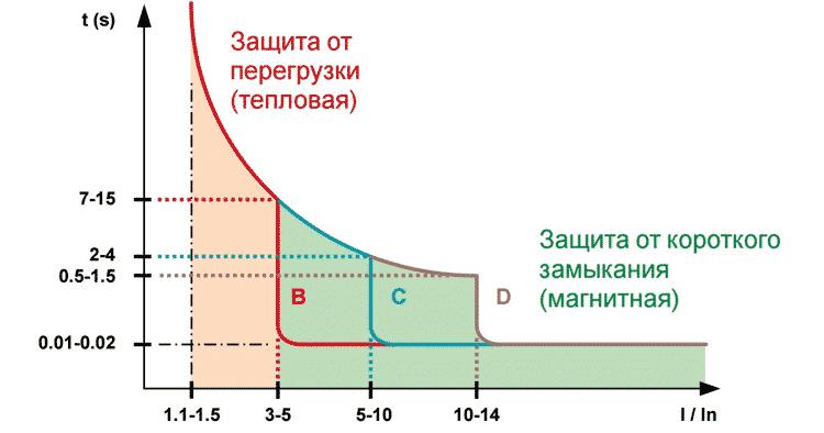 График срабатывания защиты