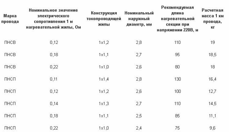 Основные параметры проводов ПНСВ и ПНСП