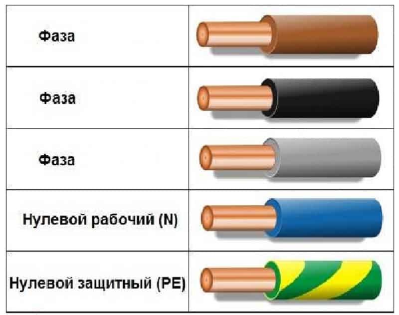 Пример цветовой маркировки
