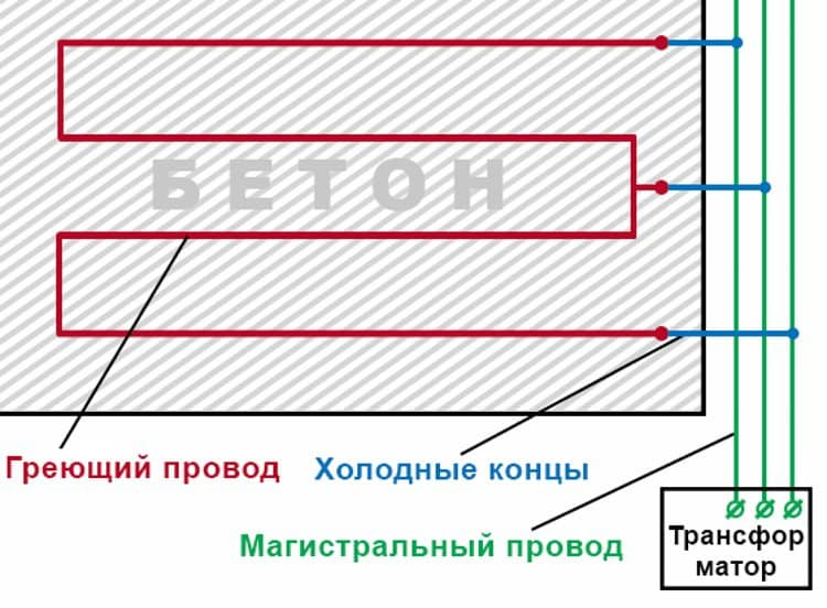 Пример подключения ПНСВ с помощью холодных концов