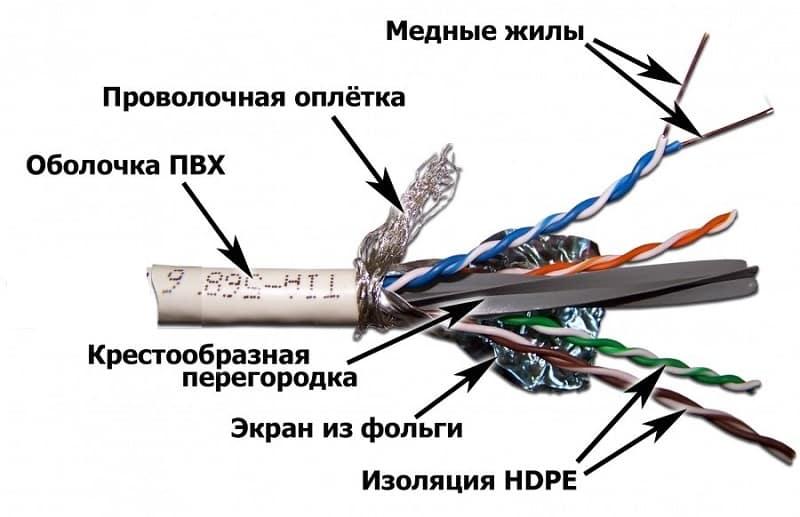 Пример связевого кабеля