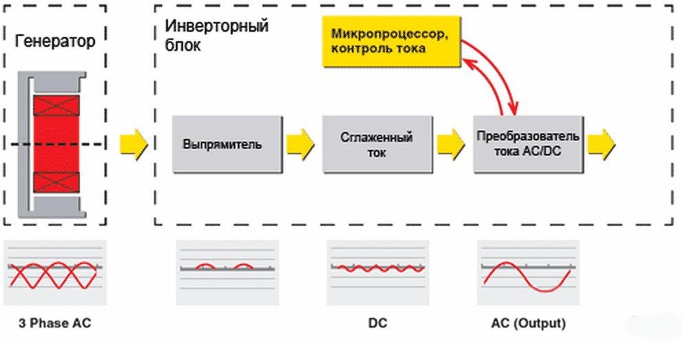 Схема, объясняющая работу инверторного генератора
