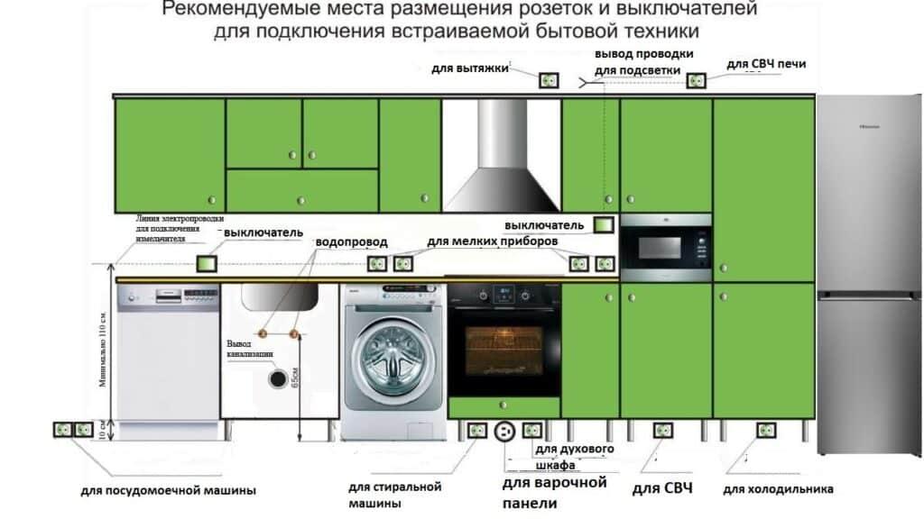Схема расположения розеток на кухне N2