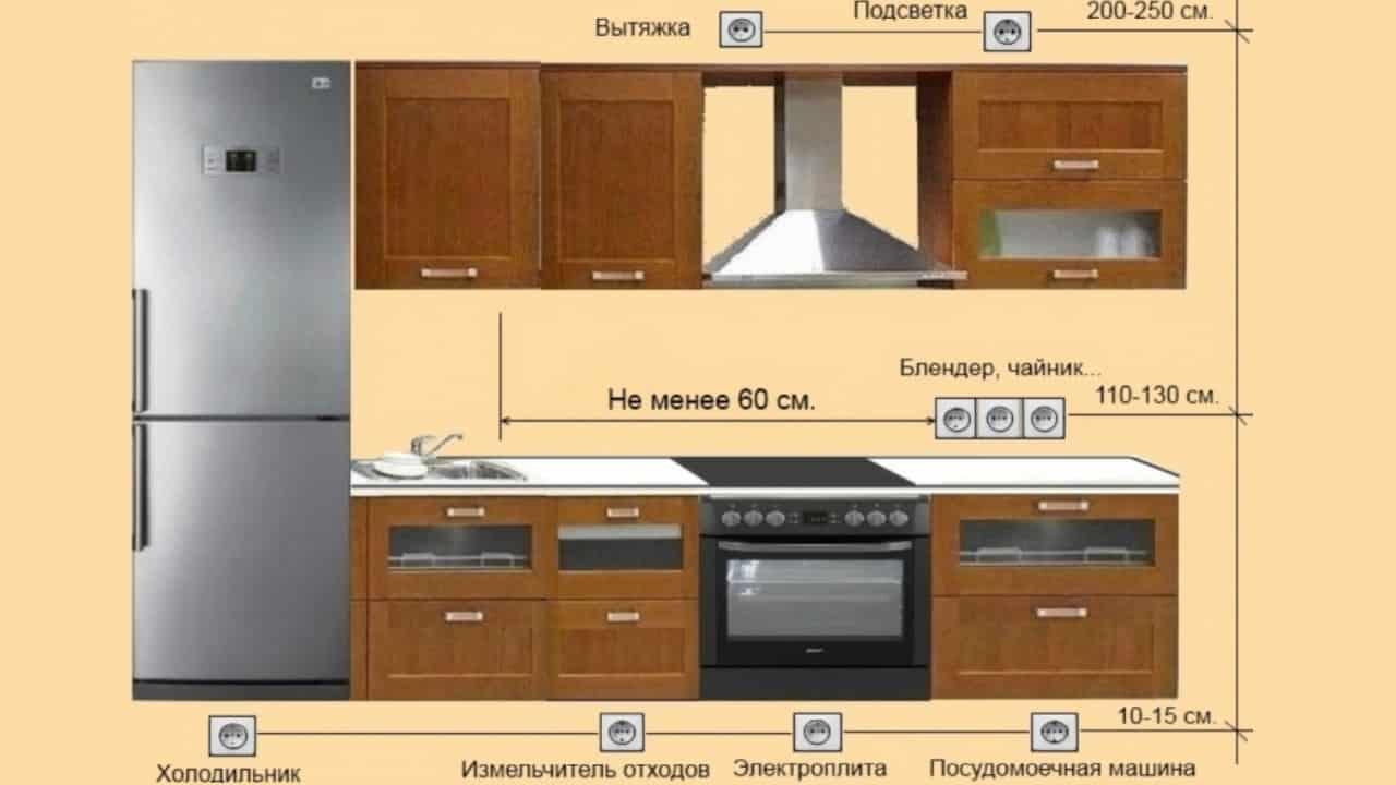 Схема расположения розеток на кухне N3