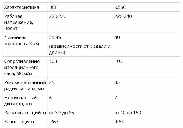 Сравнительные характеристики кабелей ВЕТ и КДБС в виде таблицы