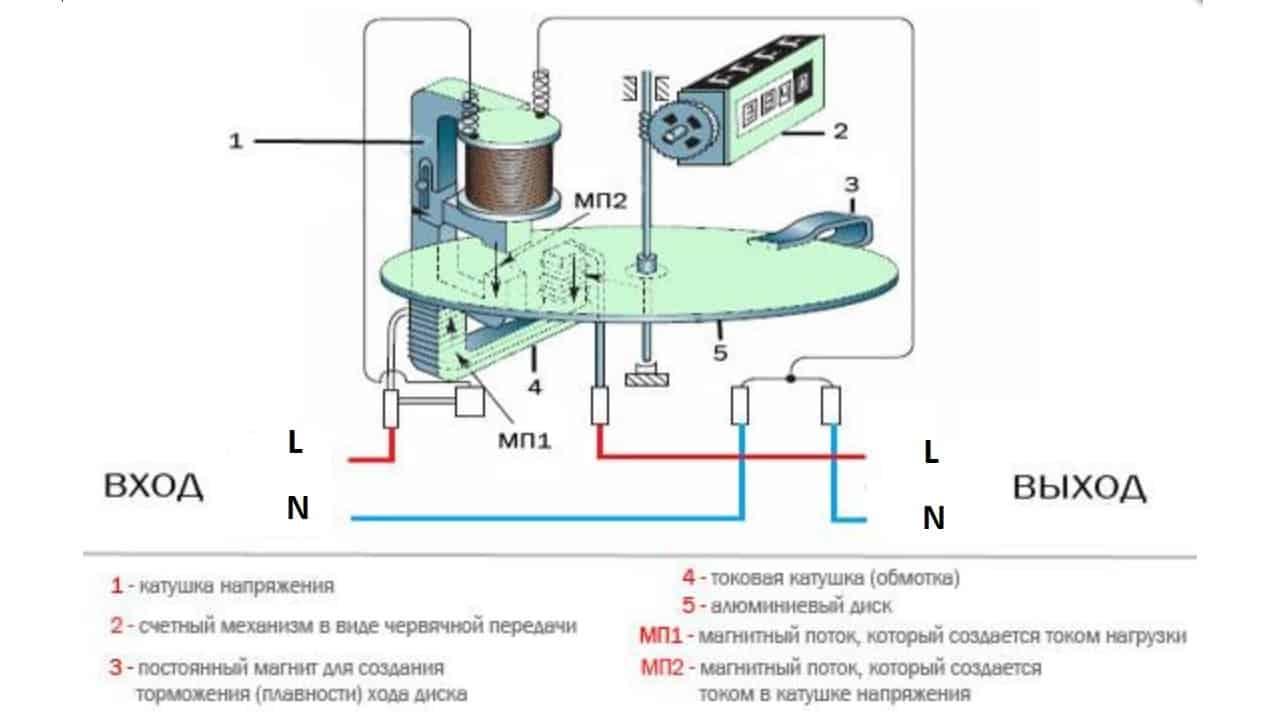 Устройство индукционного счетчика электроэнергии