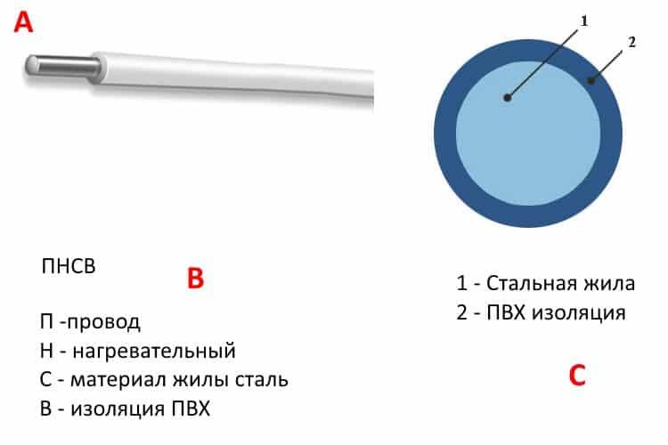 Внешний вид провода ПНСВ (А), расшифровка маркировки (В) и конструкция (С)