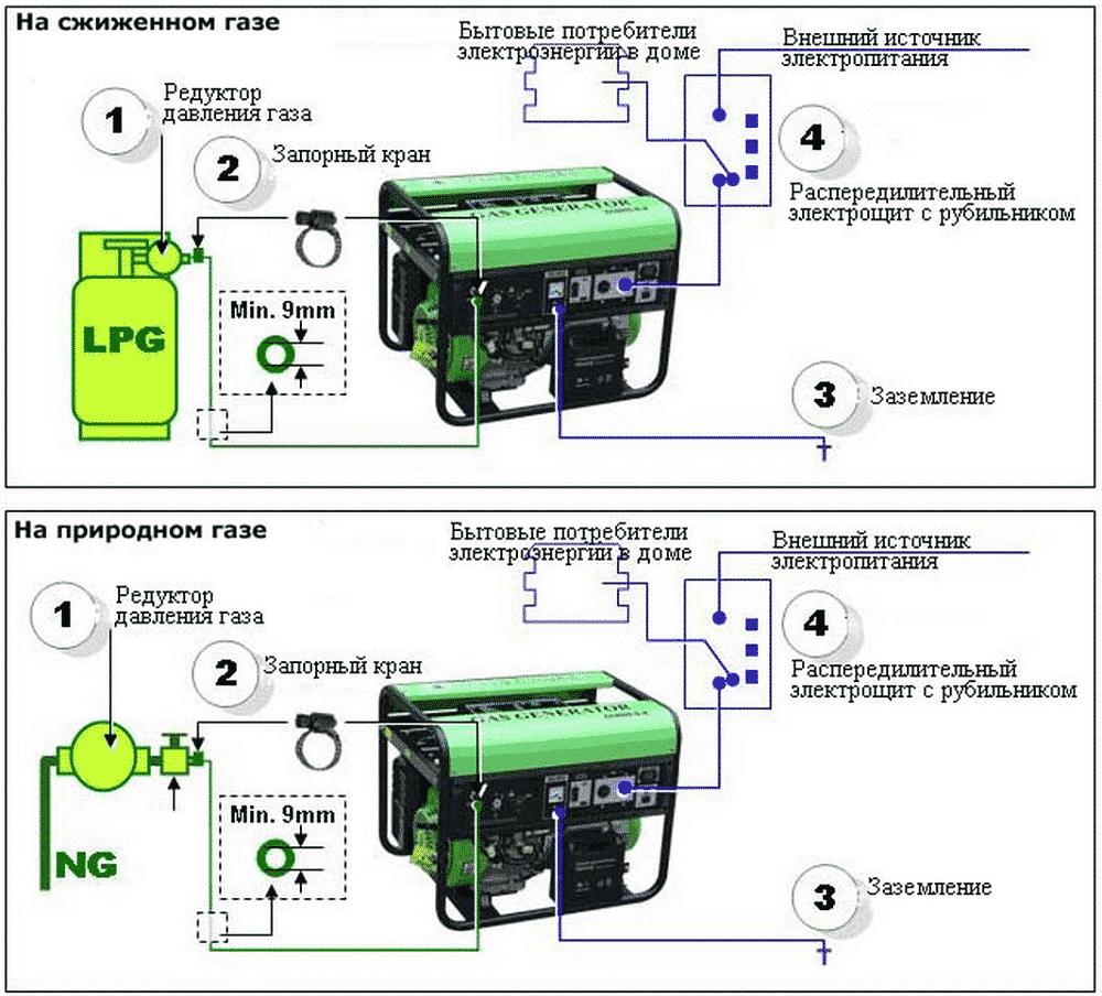 Подключение газового генератора