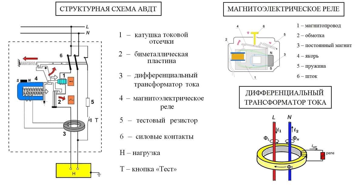 Структурная схема АВДТ