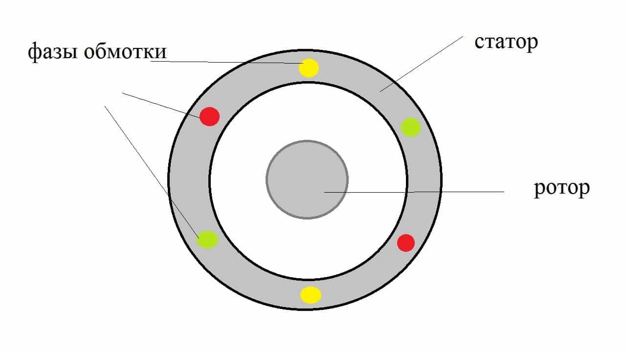 Геометрическое смещение фаз в статоре