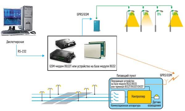 использование АСУНО-GSM