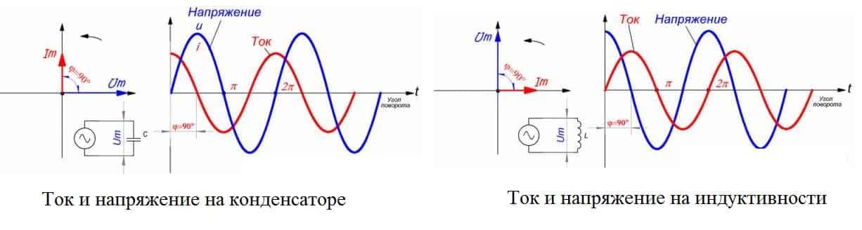 Изменение тока и напряжения на емкости и индуктивности