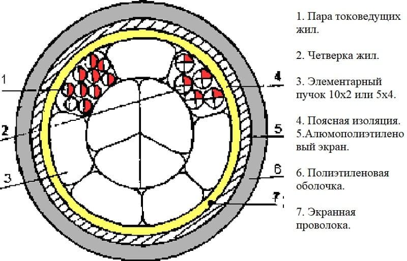 Конструкция пучковой скрутки