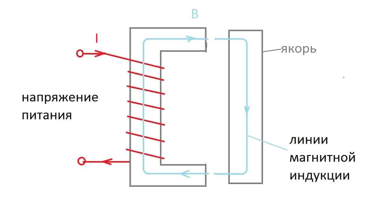Магнитное поле при введении объекта срабатывания