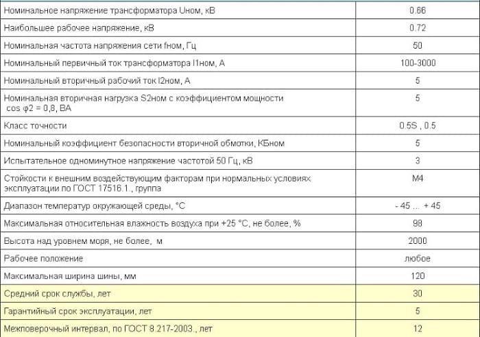 Технические характеристики измерительного трансформатора тока ТТ-В