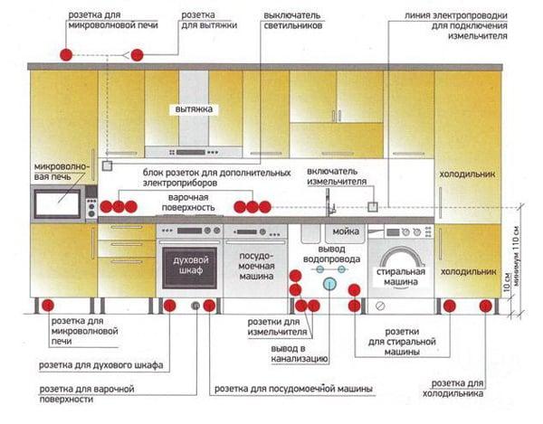 план разводки проводки на кухне