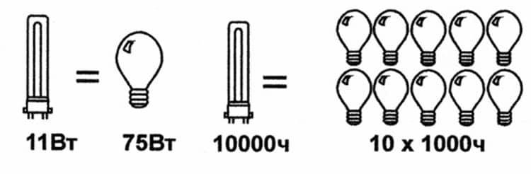 Пример оптимистичной рекламы энергосберегающих ламп