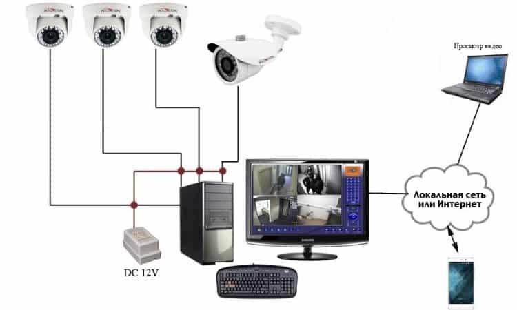 Пример реализации на базе ПК для наблюдения за квартирой или домом