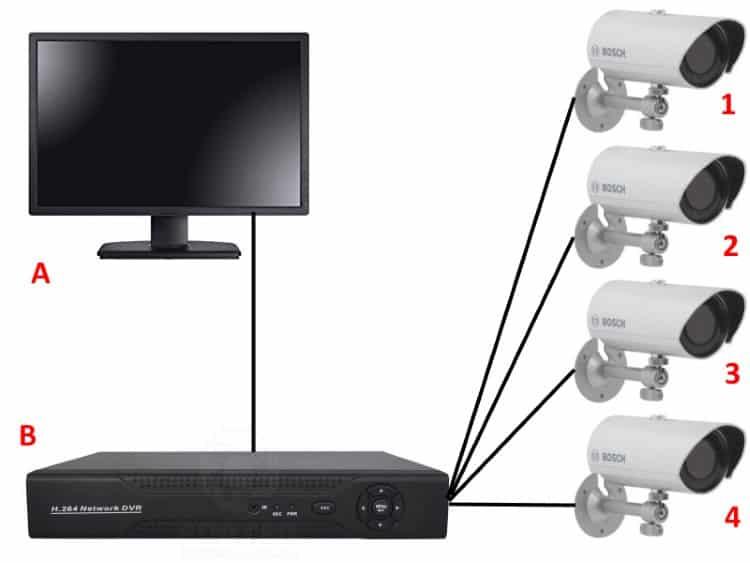Простая схема видеоохраны для дачи