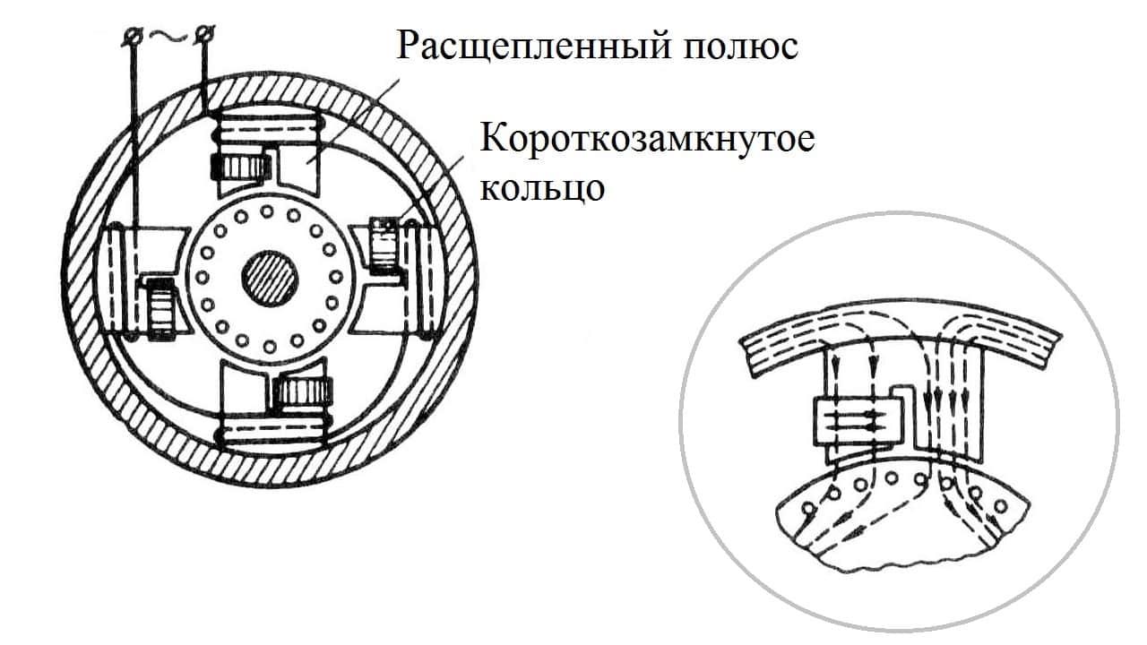 Пуск однофазного двигателя с расщеплением полюса