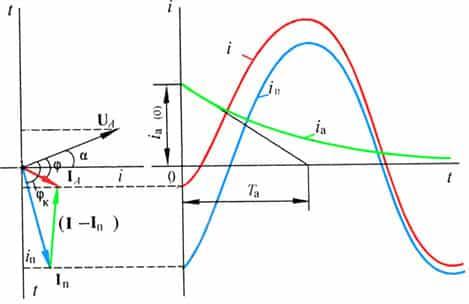 схема условий образования апериодической слагаемой тока