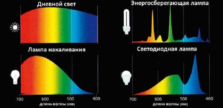 Сравнение спектров различных источников