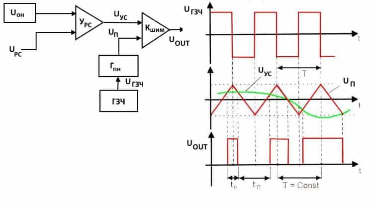 Структурная схема ШИМ-контролера и осциллограммы основных сигналов