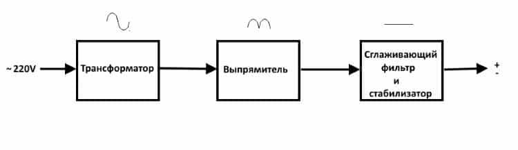 Упрощенная структурная схема аналогового БП