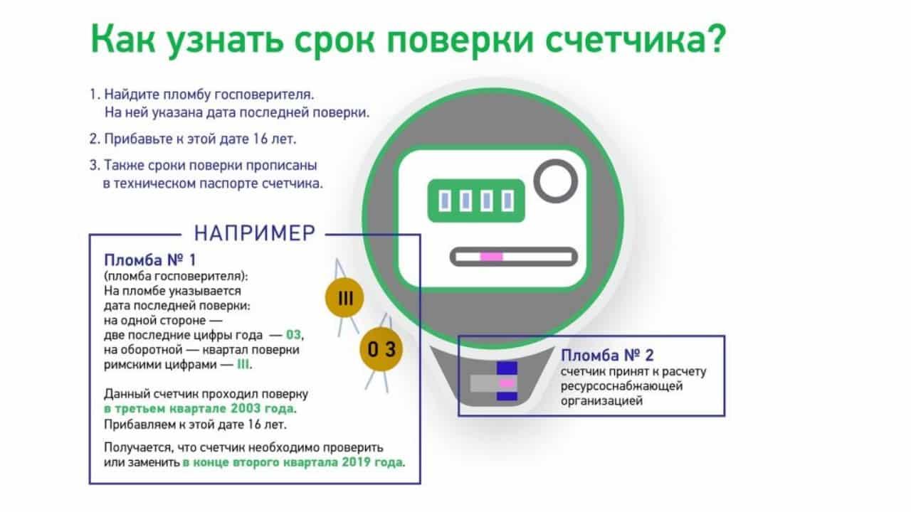 Как узнать срок поверки электросчетчика