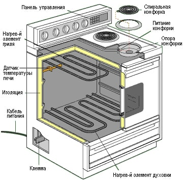 конструкция электроплиты
