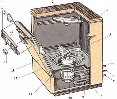 конструкция посудомоечной машины