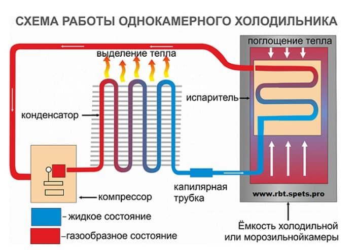 Принцип охлаждения в холодильнике