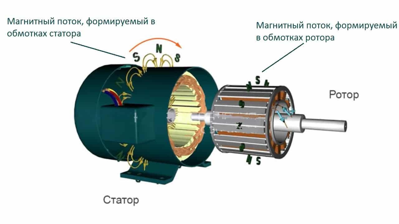 Принцип действия синхронного электродвигателя