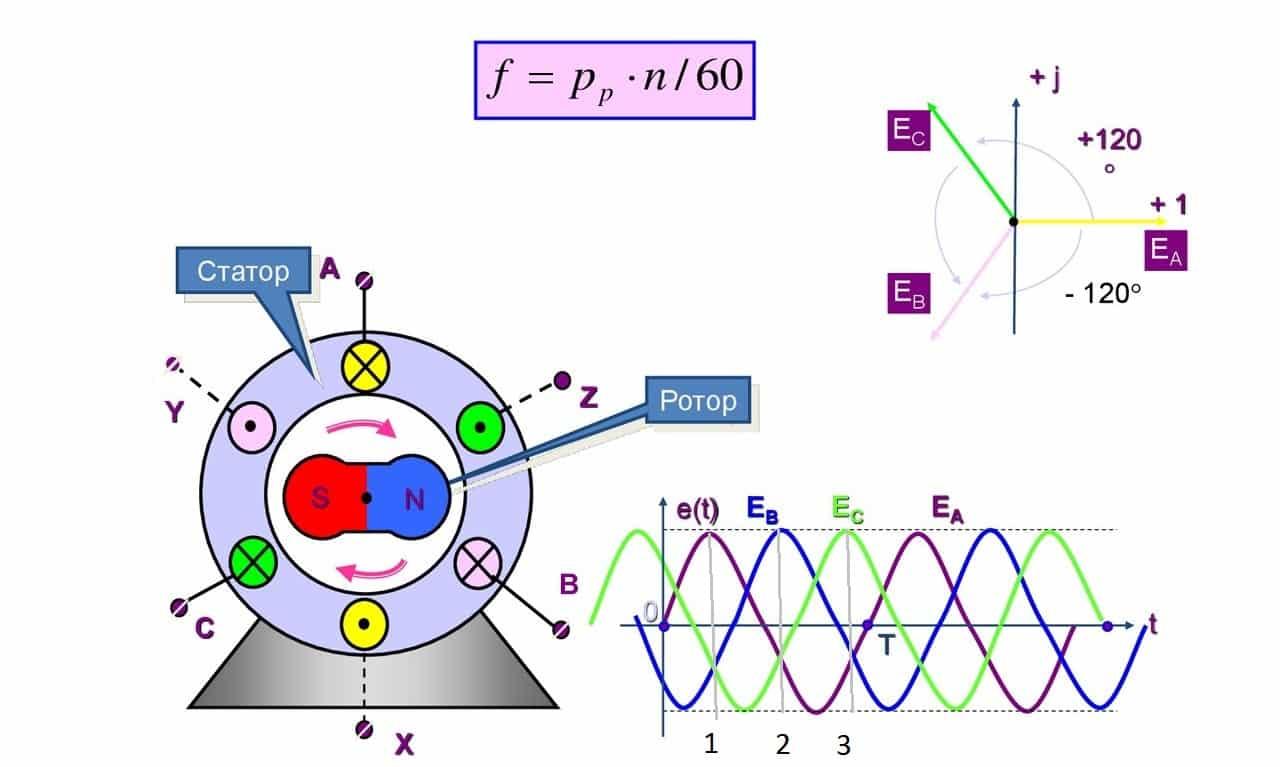 Принцип формирования потоков в синхронной электрической машине