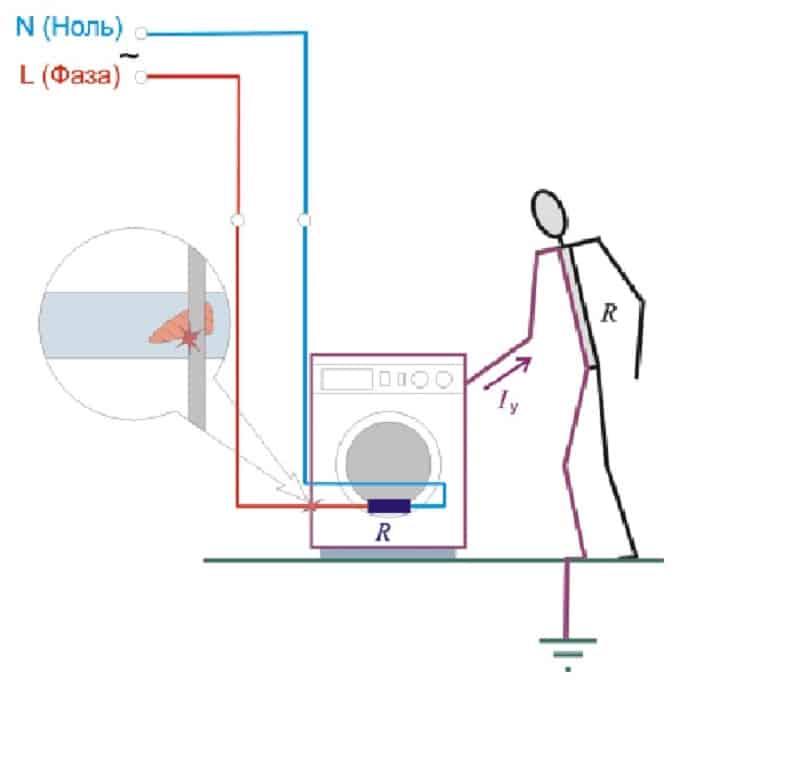 Схема протекания тока при электроударе