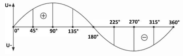 Горизонтальная ось отображает угол поворота в градусах, вертикальная - величину ЭДС (напряжение)