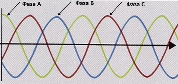 Графическое изображение сгенерированного трехфазного электротока