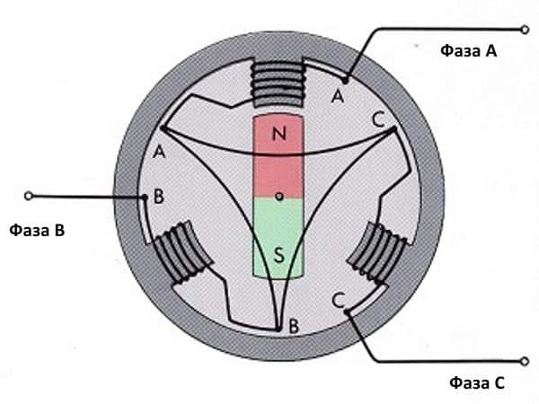 Устройство трехфазного генератора