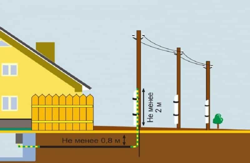 Пример прокладки кабеля под землей