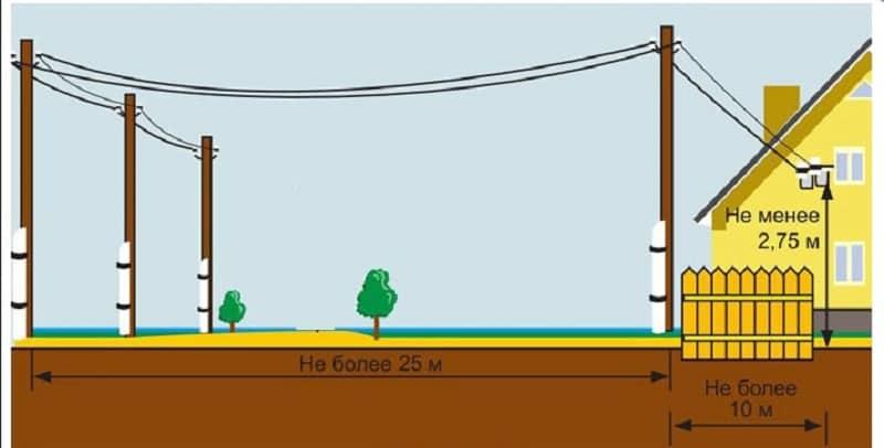 Пример прокладки воздушной линией