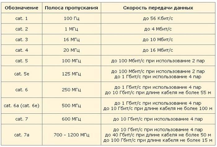 Зависимость технических параметров кабеля от его категории