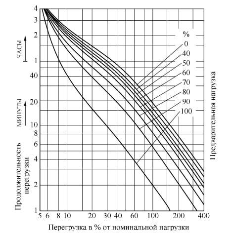 допустимые перегрузки сухих трансформаторов
