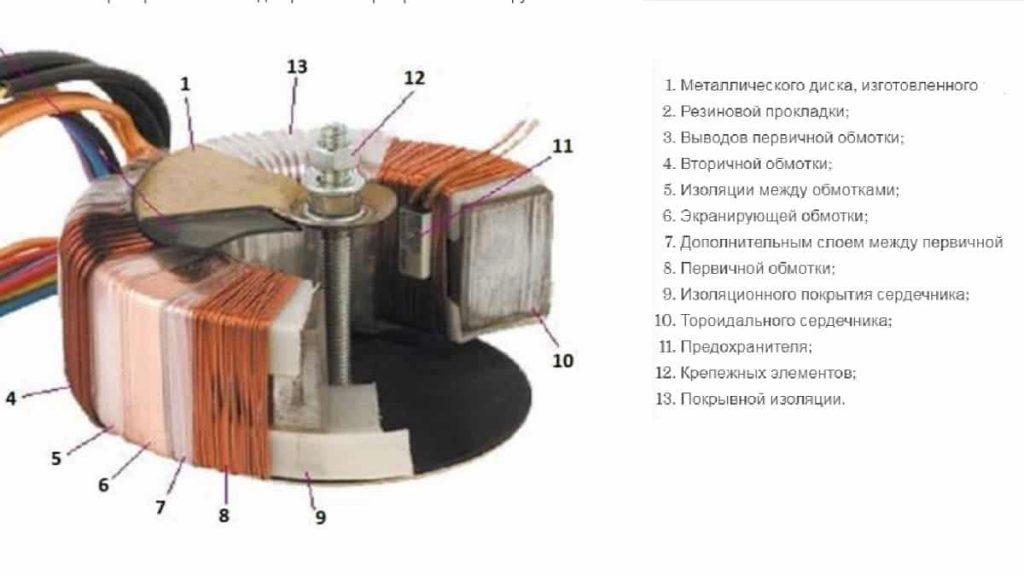 Конструкция тороидального трансформатора