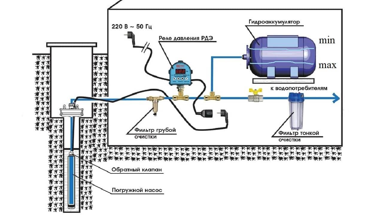 Принцип действия реле давления воды
